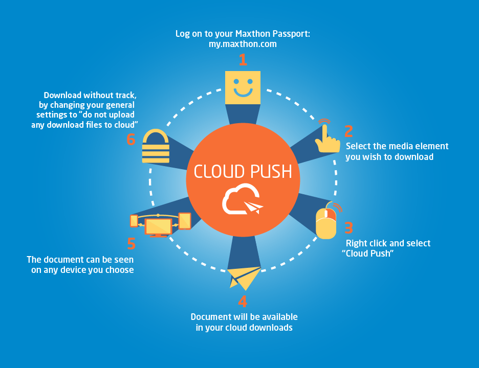Feature Focus: Cloud Push